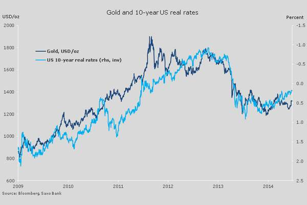saxo-bank-gold-real-interest-rates-us